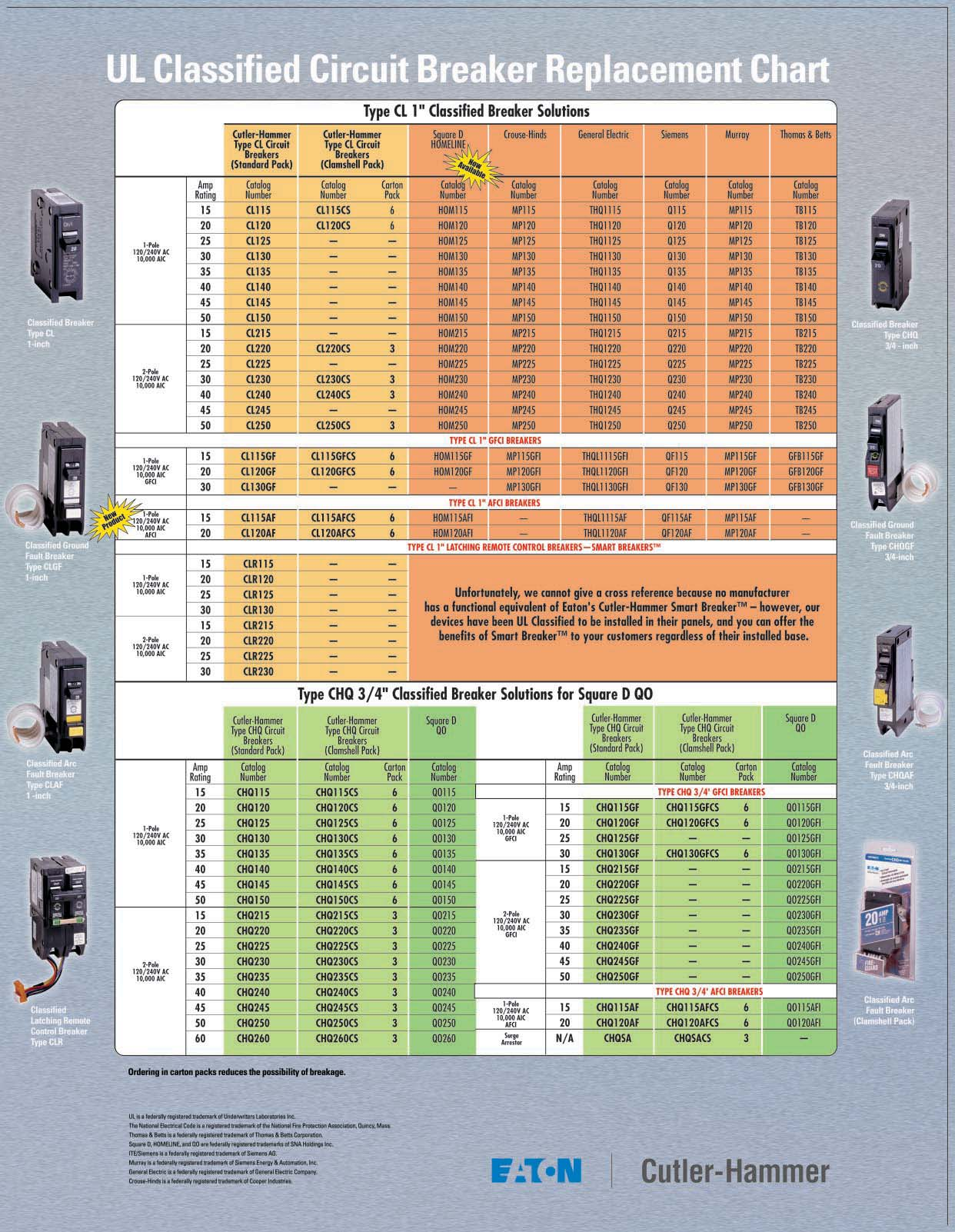 Ul Classified To Fit Virtually Any Panel Even Square D Homeline Pdf Effective January 1 2014 Arcfault Circuitinterrupters Afcis Will