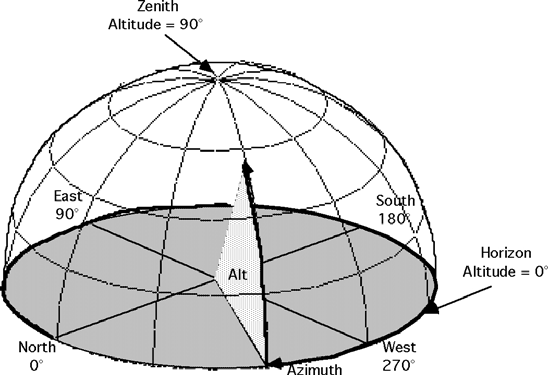 ASTR 1030 Astronomy Lab 28 Celestial Coordinates Next, the altitude is measured in degrees upward from the horizon to the object. The point directly overhead at 90 altitude is called the zenith.