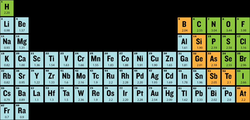 Electronegativities of the elements. The degree to which a given bond is ionic or covalent is determined by calculating the difference in electronegativity between the two atoms involved in the bond.