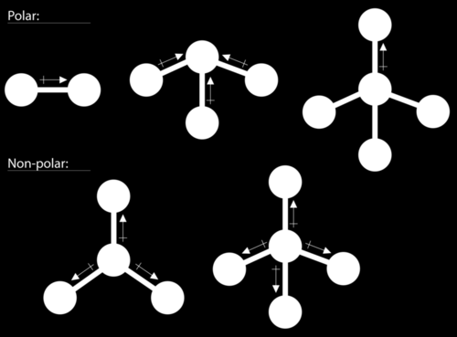 Some other molecules are shown below (Figure below). Notice that a tetrahedral molecule such as CH 4 is nonpolar.