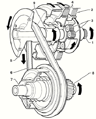 Comparison Of Automatic And Cvt Transmission For A Car Under 1 Liter
