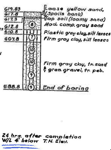 Evaluate Existing Test Hole Data Not much before 1940