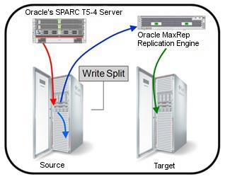 Figure 1. Write split between source and target Warranty Oracle MaxRep Replication Engine comes with a one-year warranty. For more information, review the Oracle Hardware Warranty.