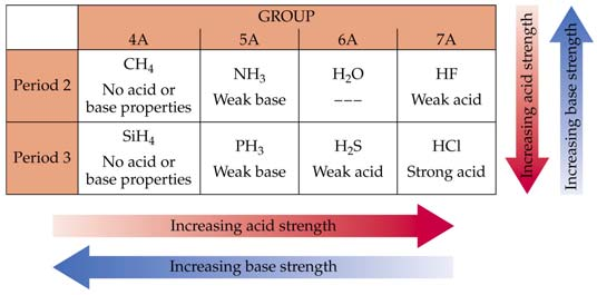 16.10 Acid-Base Behavior and Chemical Structure Factors That Affect Acid Strength The H X bond must be polar with H δ+ and X δ-. In ionic hydrides, the bond polarity is reversed.
