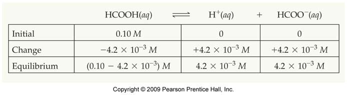Calculating Ka from ph In order to find the value of K a, we need to know all of the equilibrium concentrations. The ph gives the equilibrium concentration of H +. Sample Exercise 16.10 (p.