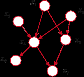 Factoring Examples We can read the form of the joint distribution directly from the directed graph Factoring Examples We can read the form of the joint distribution directly from a directed graph