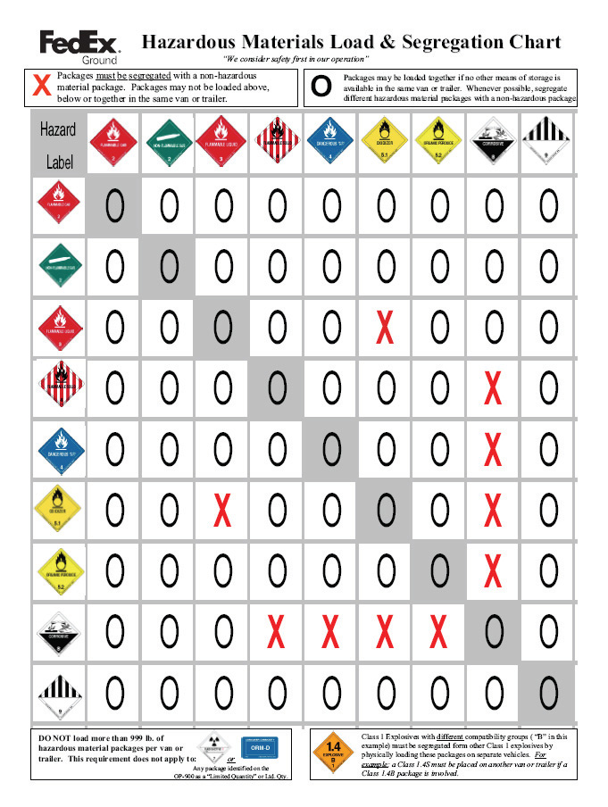 hazardous materials. shipping guide - pdf