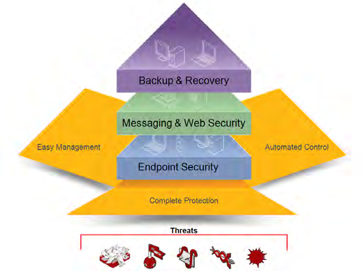 Trusted protection for endpoint, messaging, and web environments Overview creates a protected endpoint, messaging, and web environment that is secure against today s complex malware, data loss and