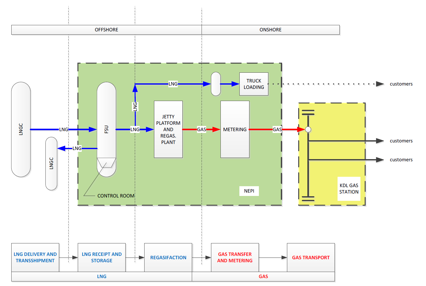 Developing an lng hub in west and east java opportunities ahead nepi hub i lng receiving terminal block diagram pt nusantara energy plant indonesia nepi ccuart Choice Image