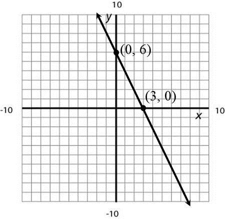 Problem 10 WORKED EXAMPLE Use the Intercepts to Graph a Linear Equation Graph the equation y x 6 by plotting the intercepts on the graph.