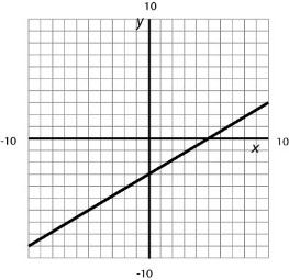Problem 17 WORKED EXAMPLE Writing Linear Equations from Graphs A line has the following graph: Slope: Identify two ordered pairs from the graph and use them to determine the slope.