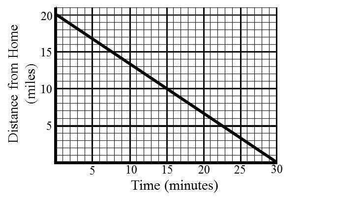 Problem 0 YOU TRY Applications of Linear Funcitons The graph below shows a person s distance from home as a function of time. a) Identify the vertical intercept.