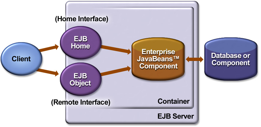 EJB Architecture Umesh Bellur 37 Enterprise beans The Enterprise JavaBeans architecture is a component architecture for the development and deployment of component-based distributed business
