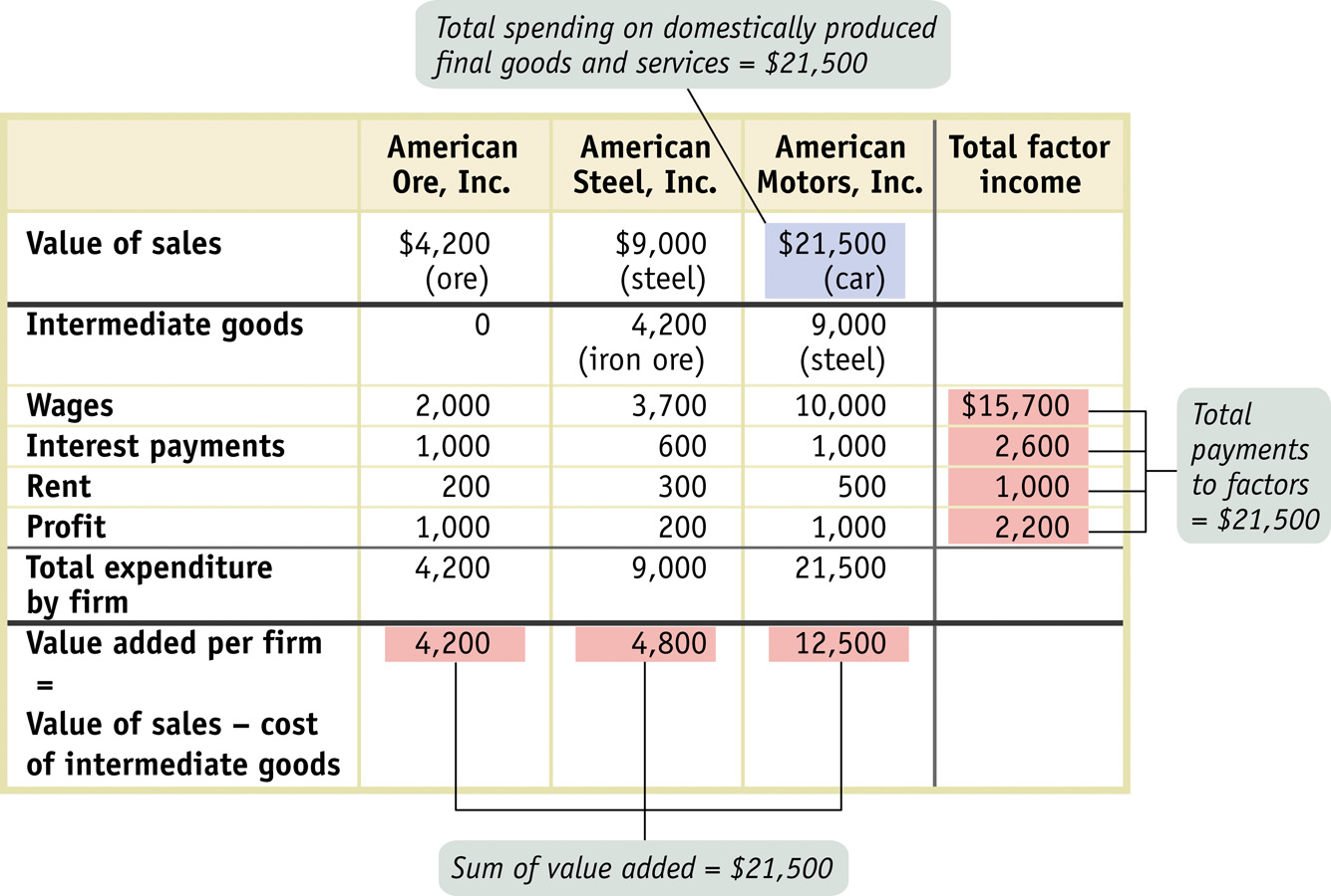 Calculating GDP 9 Pitfalls: GDP: WHAT S IN AND WHAT S OUT Included Domestically produced final goods and services (including capital goods) New construction of