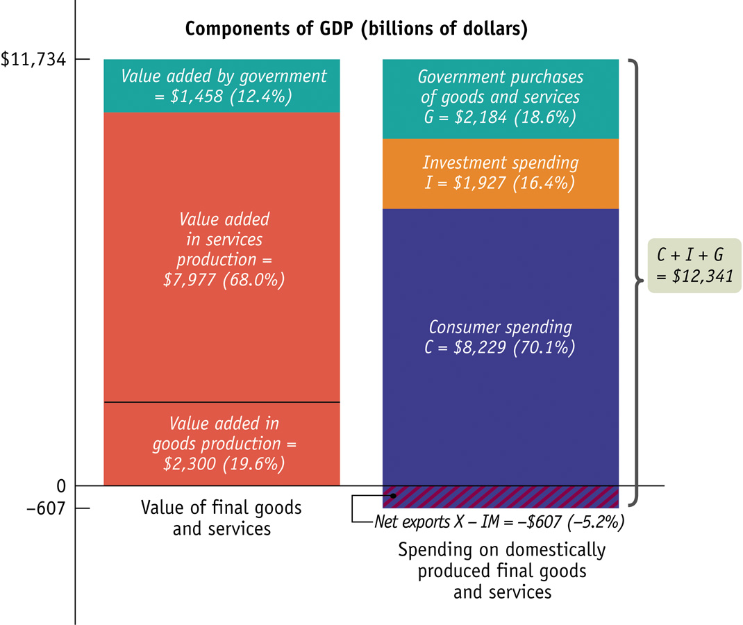 U.S. GDP in 2004: Two Methods of Calculating GDP 11 Real vs. Nominal GDP Real GDP is the value of the final goods and services produced calculated using the prices of some base year.