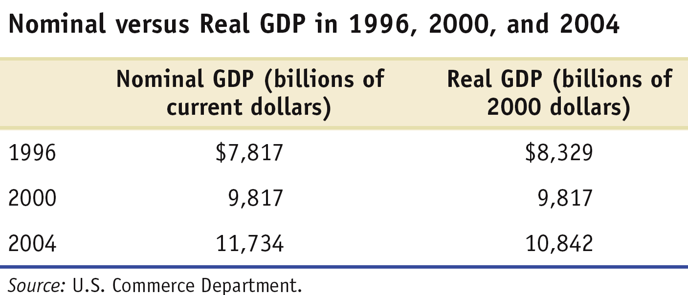 Calculating GDP and Real GDP in a