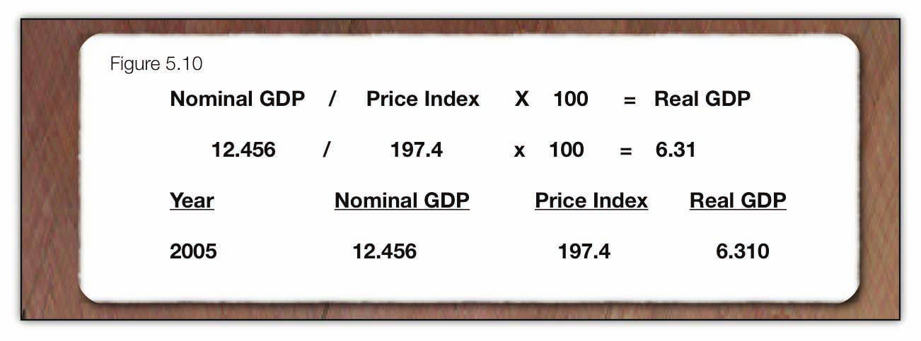 Figure 5.10 The information on adjusting for inflation can be summarized by restating some of the information above. Real GDP is the value of GDP in constant dollars without inflation.