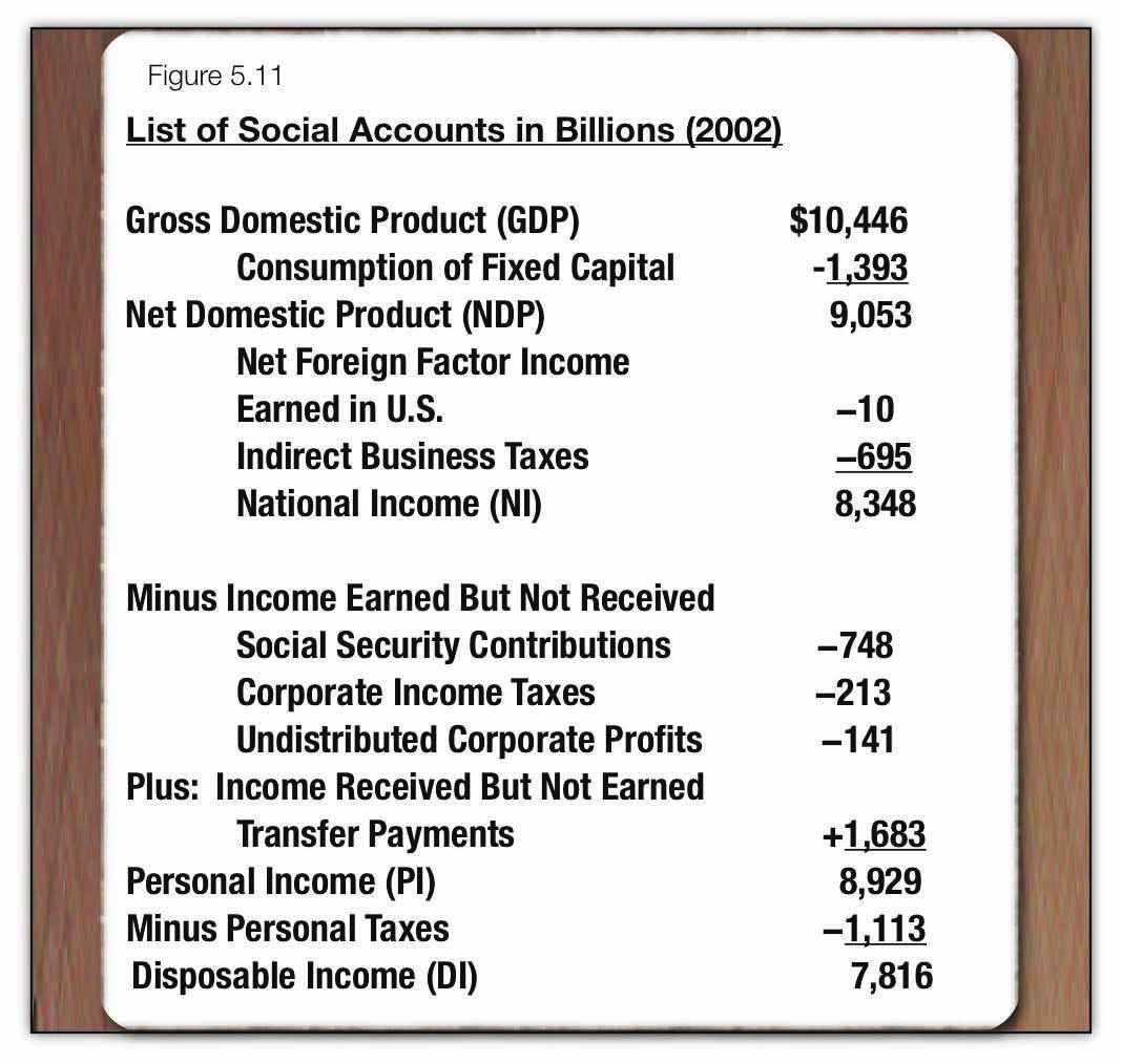 until the resulting personal savings is listed. The social accounts measures the well-being of a nation s economy based on all allocations of resources by society. Figure 5.