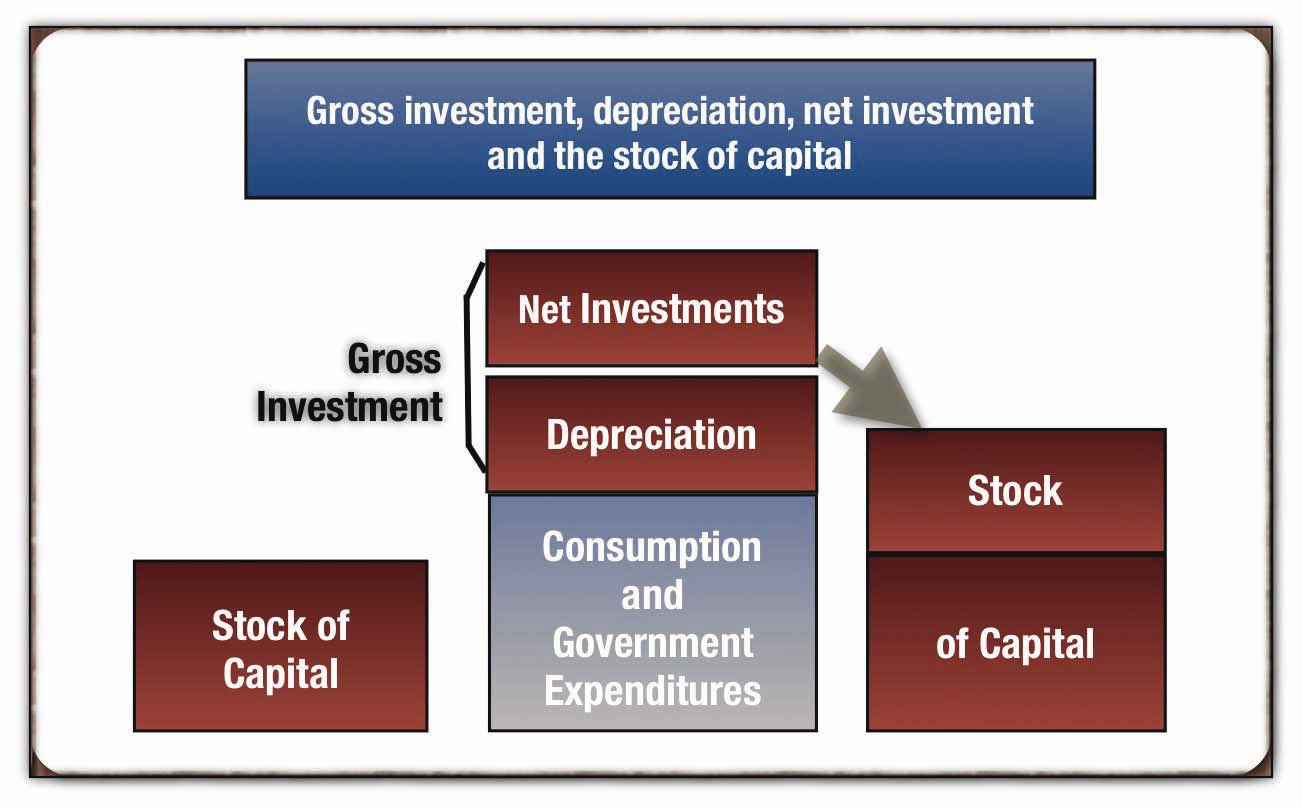 a growth economy, the amount of total new investment is more than what was used or destroyed. The amount destroyed is called consumption of fixed capital (CFC).