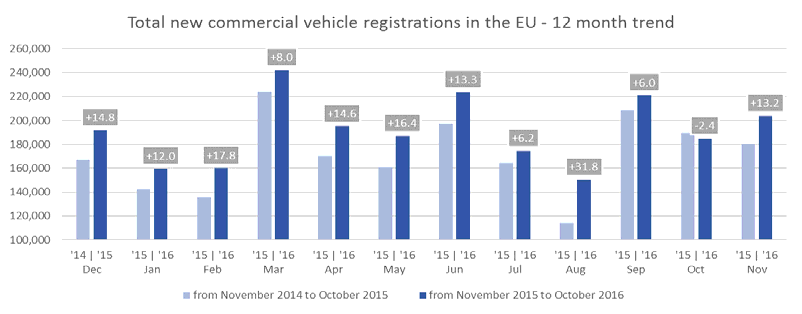 TOTAL NEW COMMERCIAL VEHICLES 2 AUSTRIA 3,768 3,401 10.8% 41,787 38,003 10.0% BELGIUM 5,799 5,162 12.3% 72,886 65,585 11.1% BULGARIA 3 635 476 33.4% 4,451 4,140 7.5% CROATIA 688 700 1.