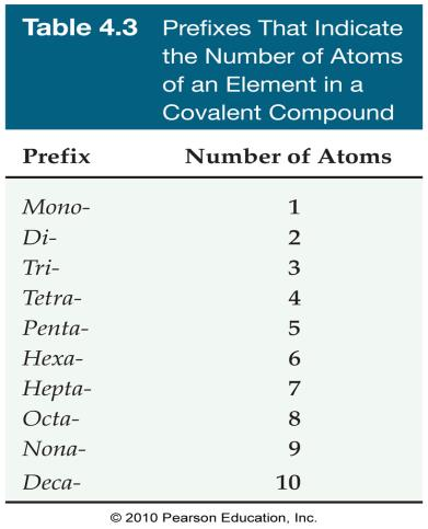 Names of Binary Covalent Compounds Binary covalent compounds are named by using a prefix to denote the number of atoms.