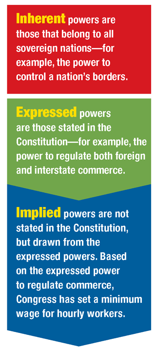 Delegated Powers There are three types of powers granted by