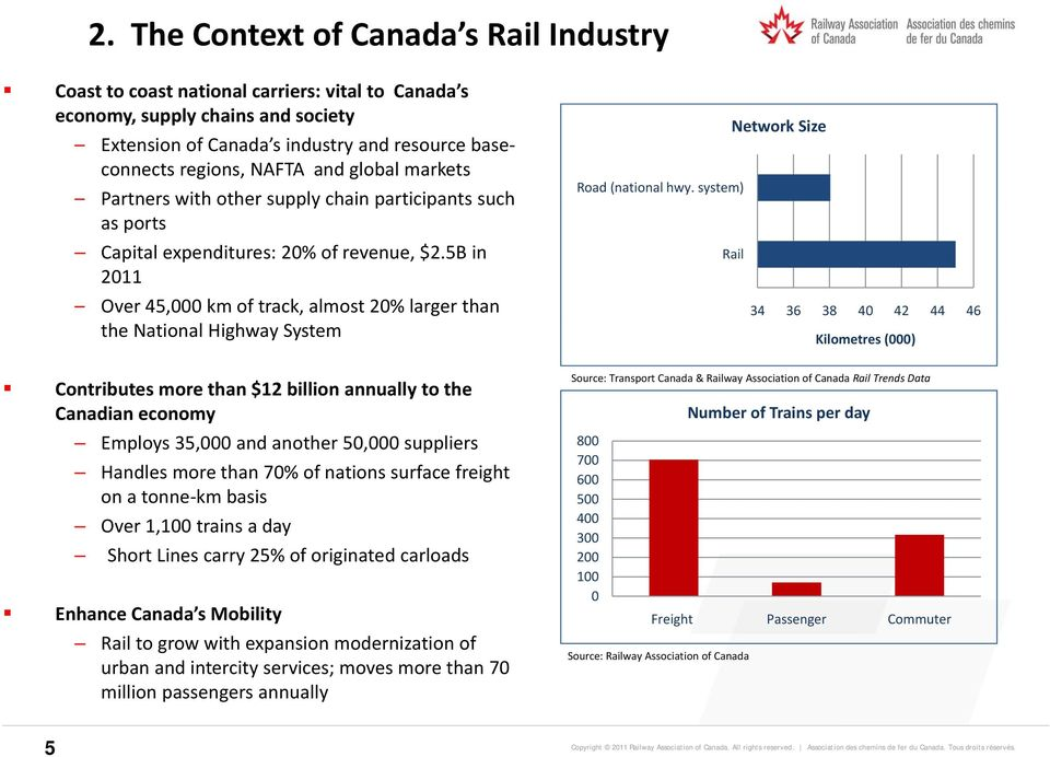 system) Network Size Rail Over 45,000 km of track, almost 20% larger than 34 36 38 40 42 44 46 the National Highway System Kilometres (000) Contributes more than $12 billion annually to the Canadian