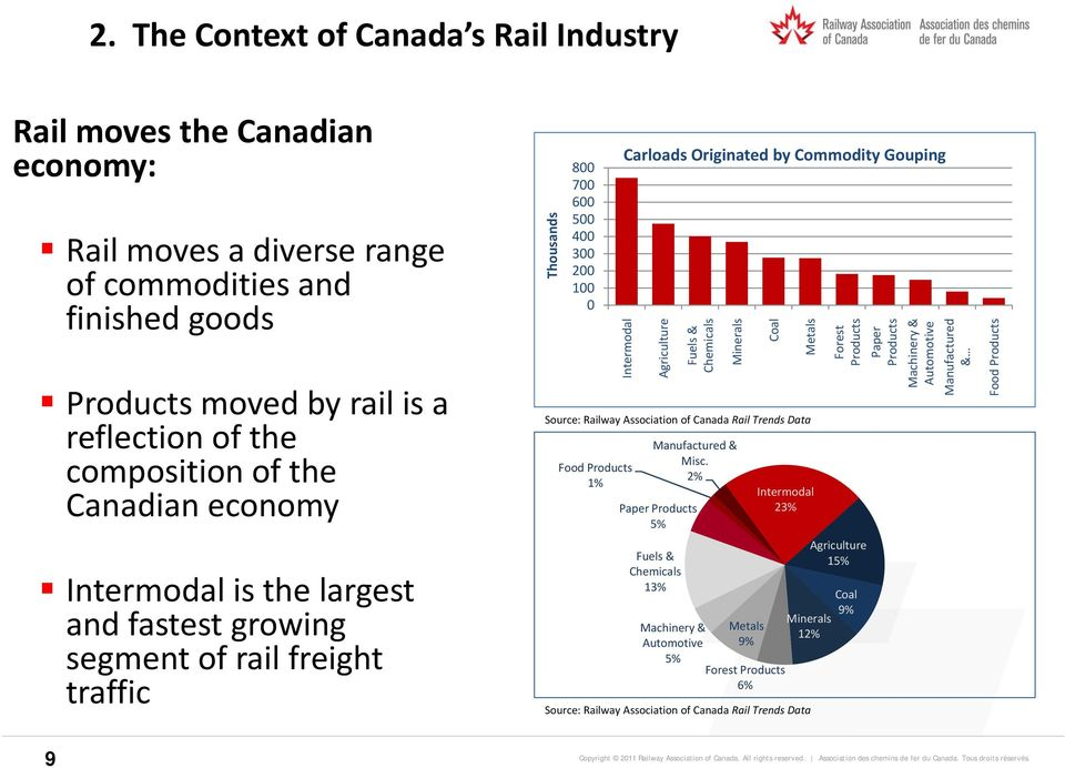 Agriculture s Fuels & Chemicals s Minerals l Coa Source: Railway Association of Canada Rail Trends Data Food Products 1% Manufactured & Misc.