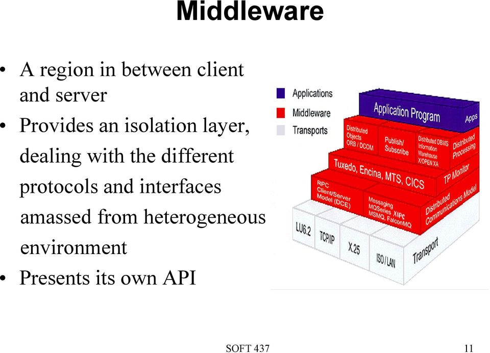 different protocols and interfaces amassed from