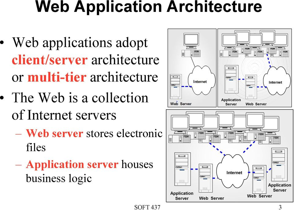 electronic files Application server houses business logic Application Server Web Server
