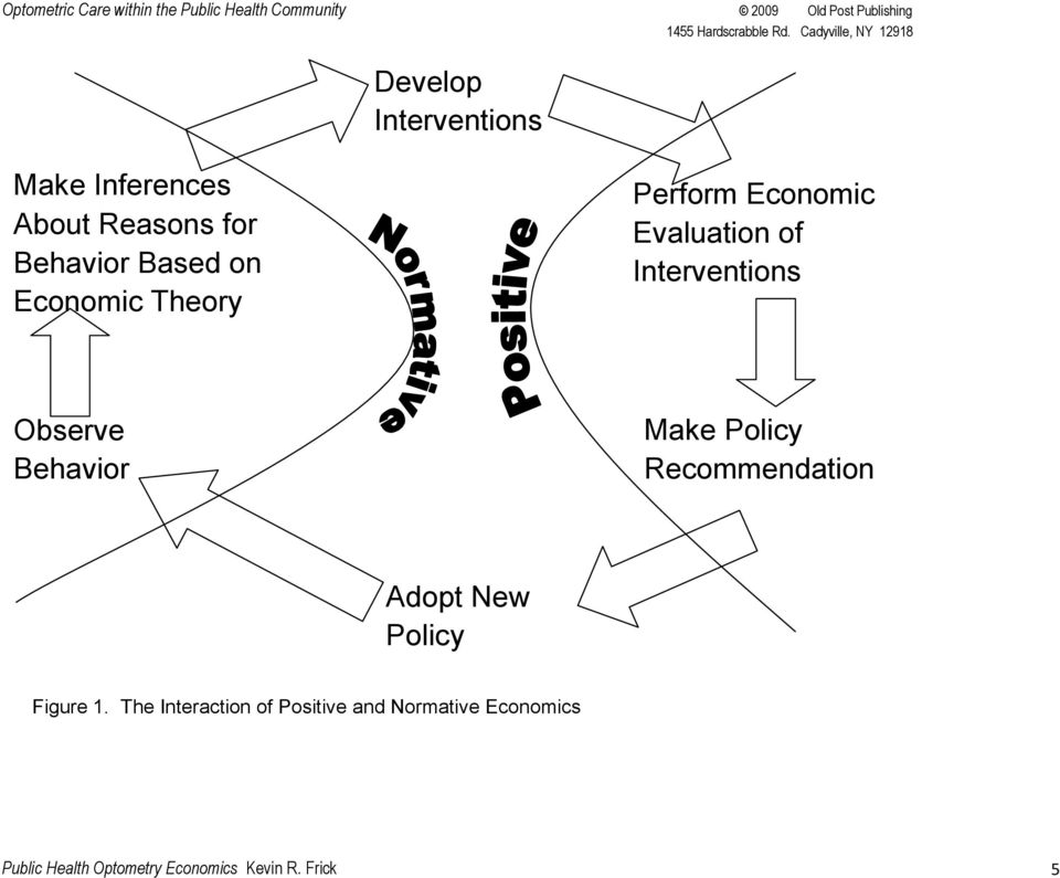 Behavior Make Policy Recommendation Adopt New Policy Figure 1.