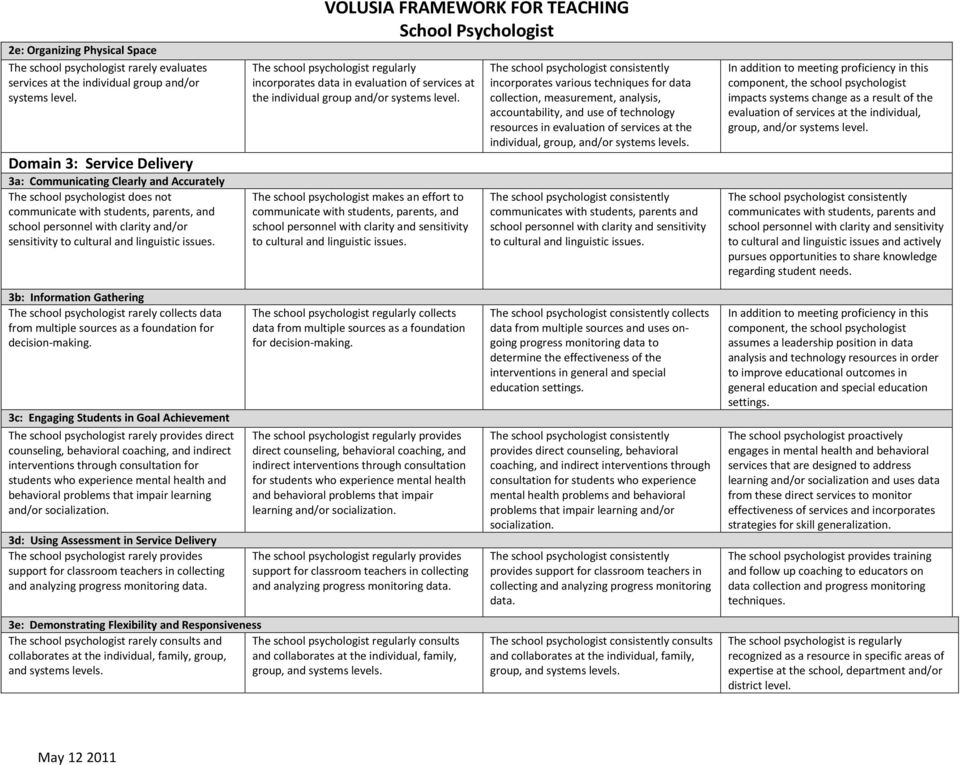 cultural and linguistic issues. The school psychologist regularly incorporates data in evaluation of services at the individual group and/or systems level.