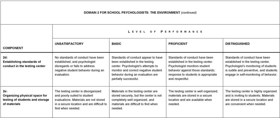Psychologist s attempts to monitor and correct negative student behavior during an evaluation are partially successful. Standards of conduct have been established in the testing center.