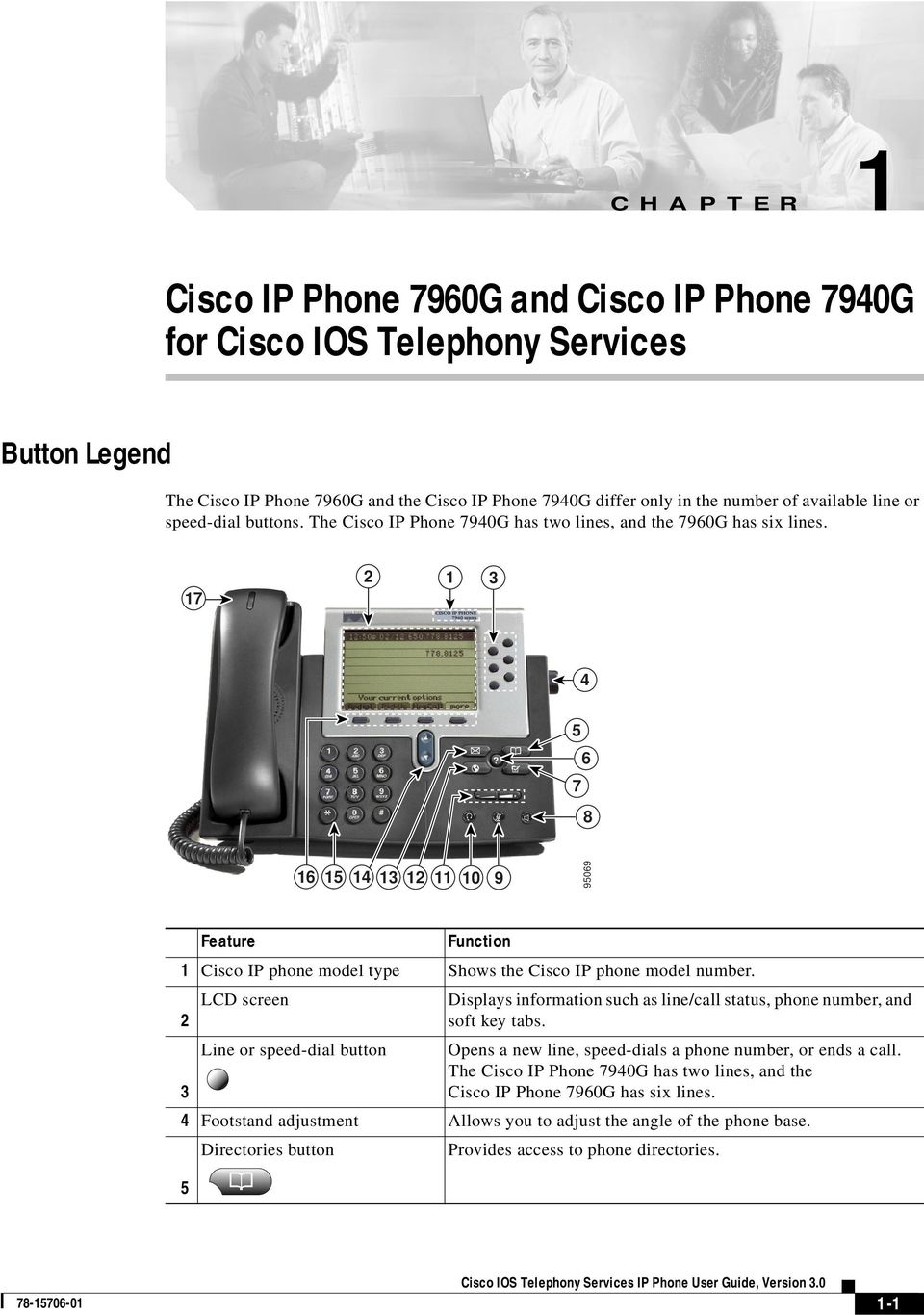 17 2 1 3 4 5 6 7 8 16 15 14 13 12 11 10 9 95069 Feature Function 1 Cisco IP phone model type Shows the Cisco IP phone model number.