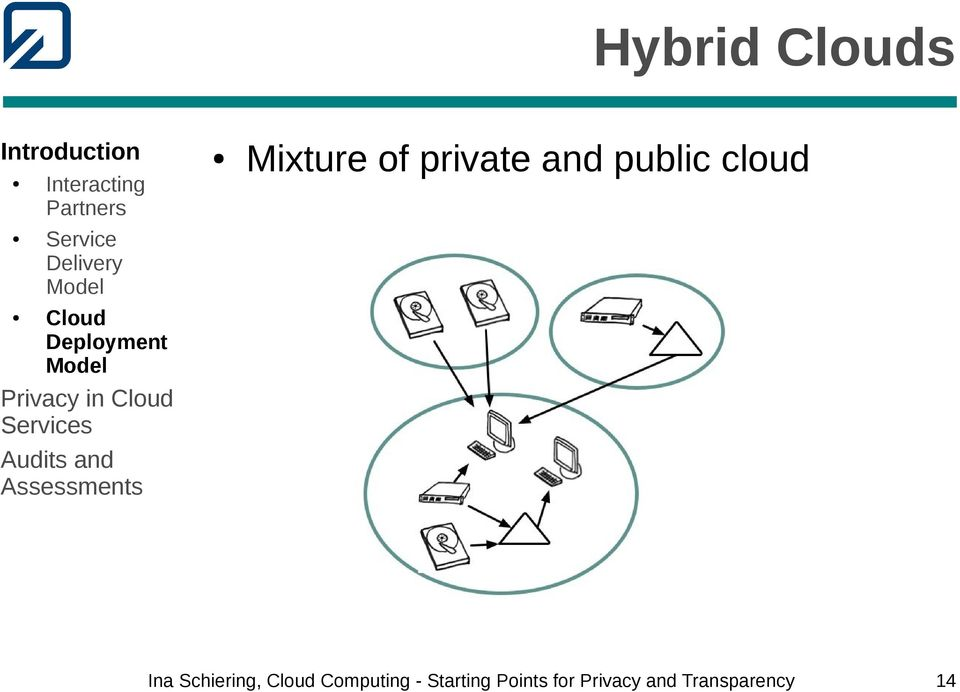 private and public cloud Ina Schiering,