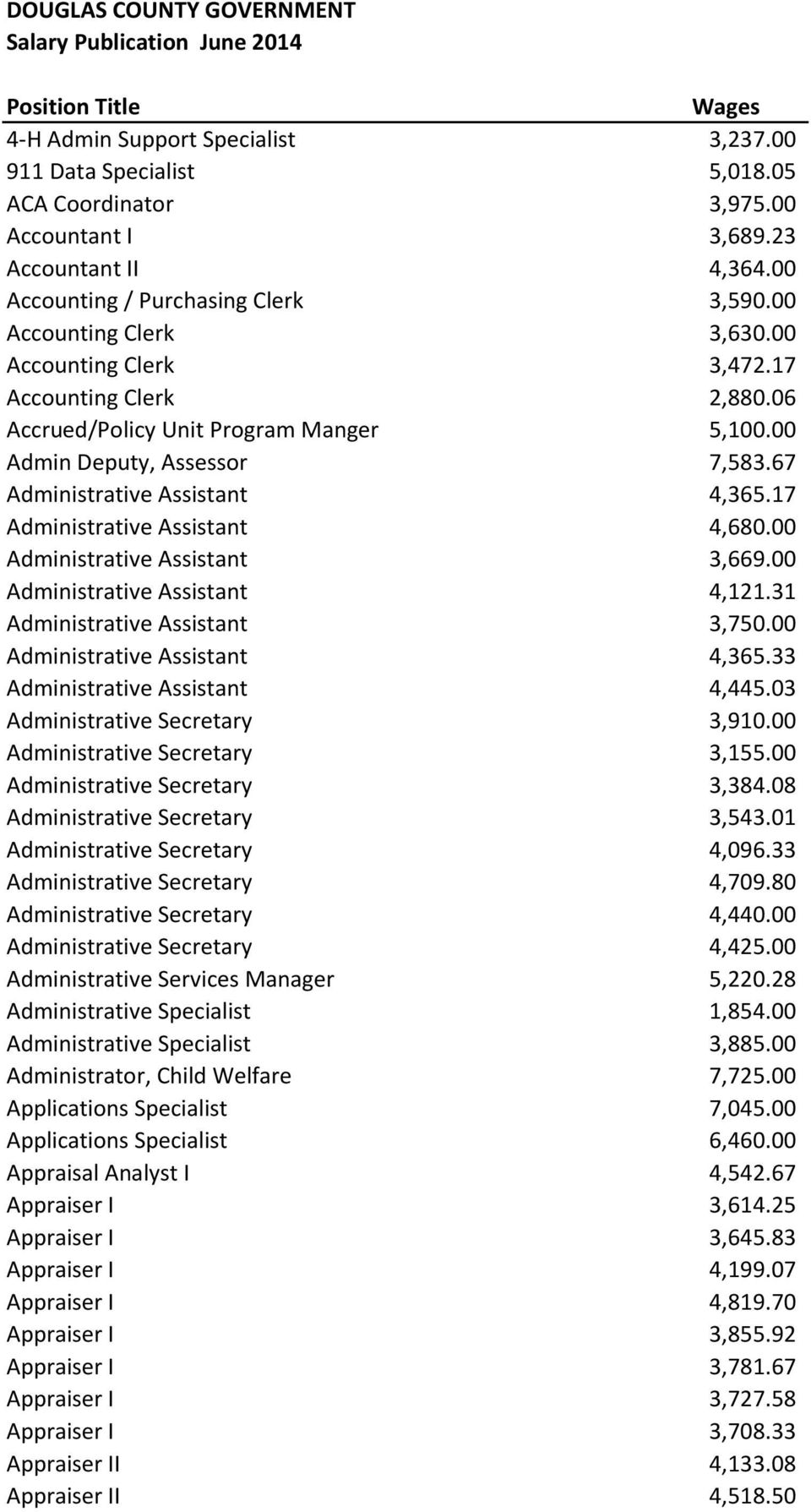 00 Administrative Assistant 3,669.00 Administrative Assistant 4,121.31 Administrative Assistant 3,750.00 Administrative Assistant 4,365.33 Administrative Assistant 4,445.