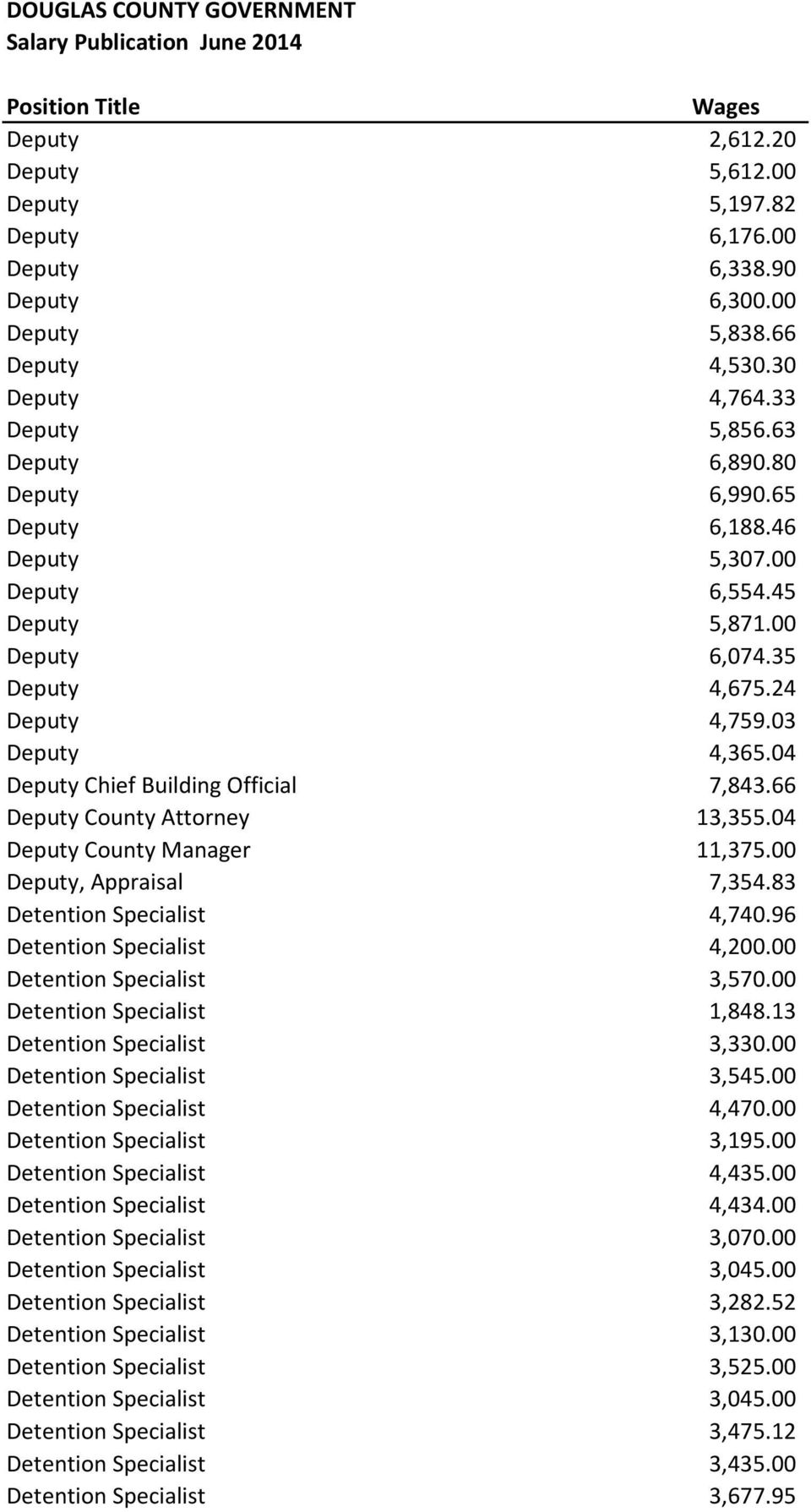 66 Deputy County Attorney 13,355.04 Deputy County Manager 11,375.00 Deputy, Appraisal 7,354.83 Detention Specialist 4,740.96 Detention Specialist 4,200.00 Detention Specialist 3,570.