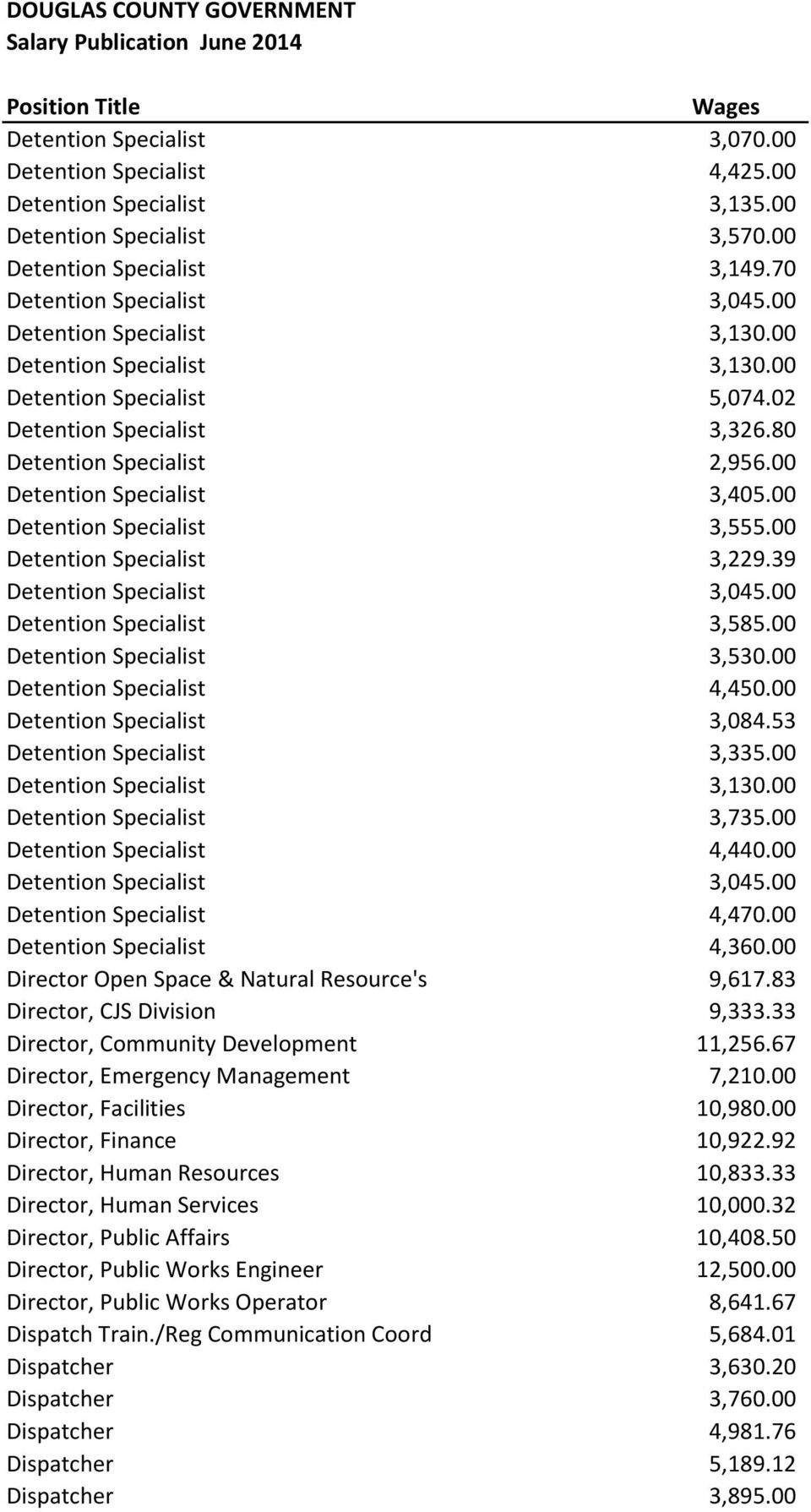 00 Detention Specialist 3,555.00 Detention Specialist 3,229.39 Detention Specialist 3,045.00 Detention Specialist 3,585.00 Detention Specialist 3,530.00 Detention Specialist 4,450.