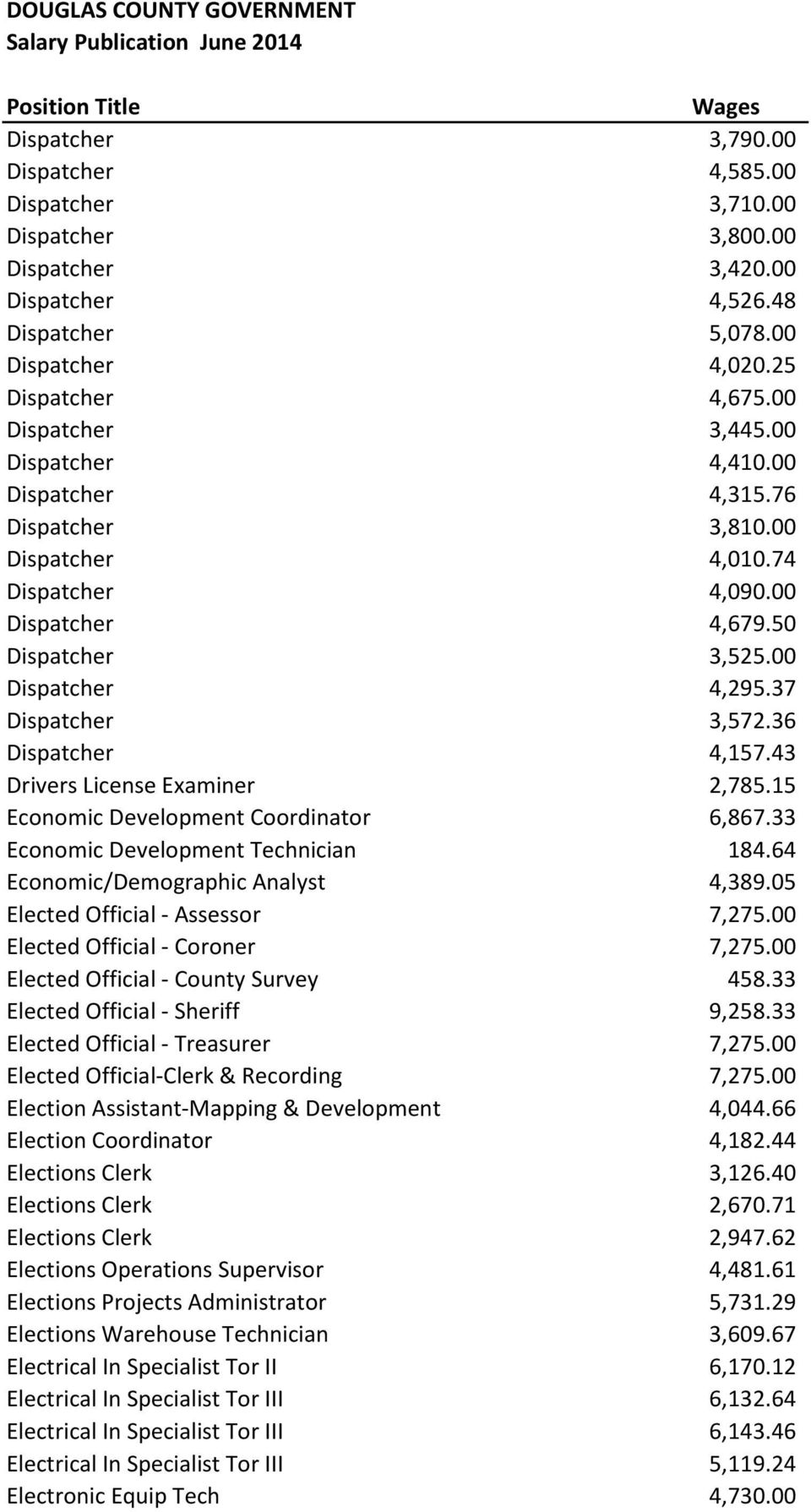 43 Drivers License Examiner 2,785.15 Economic Development Coordinator 6,867.33 Economic Development Technician 184.64 Economic/Demographic Analyst 4,389.05 Elected Official - Assessor 7,275.