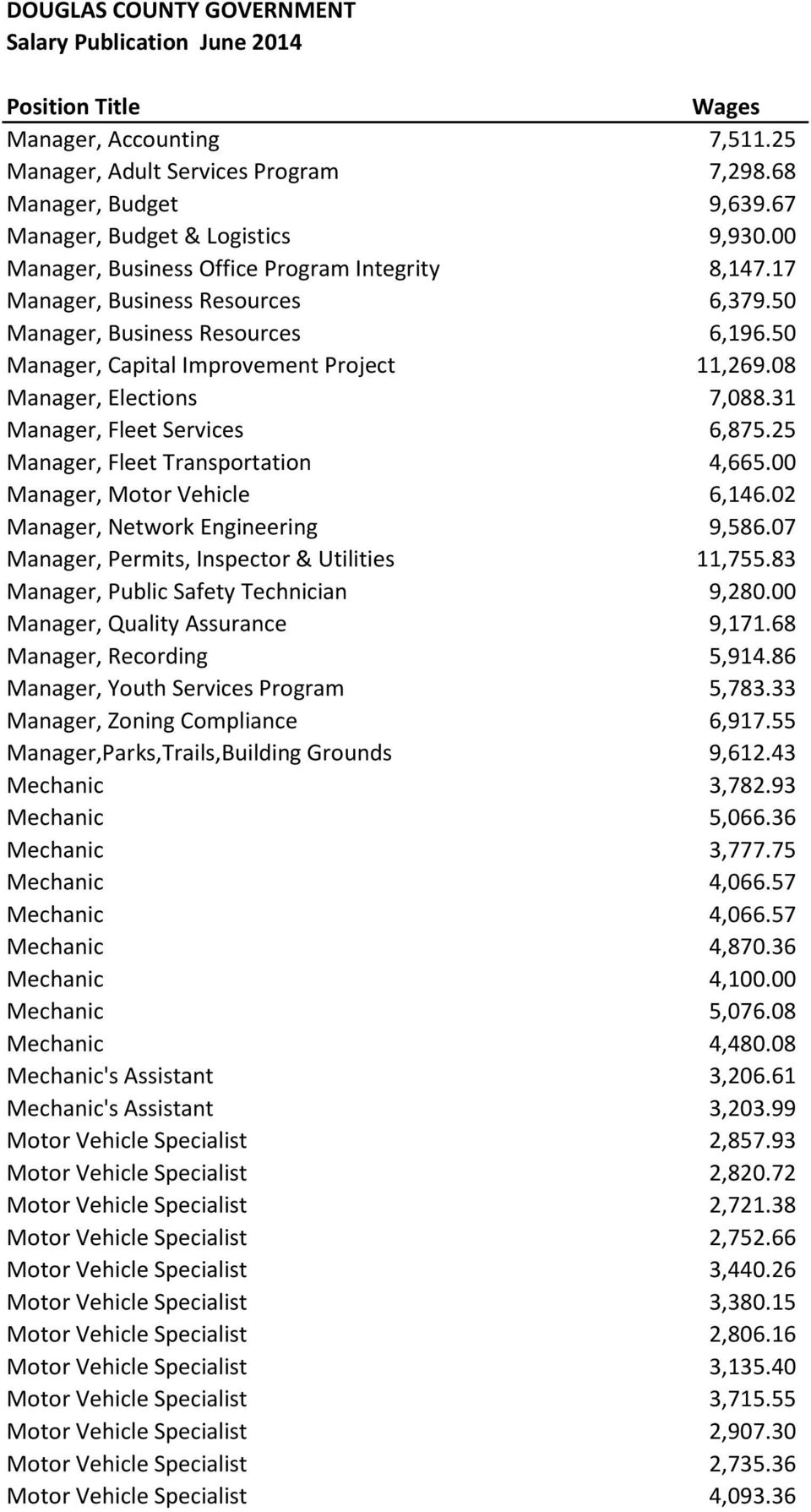 25 Manager, Fleet Transportation 4,665.00 Manager, Motor Vehicle 6,146.02 Manager, Network Engineering 9,586.07 Manager, Permits, Inspector & Utilities 11,755.