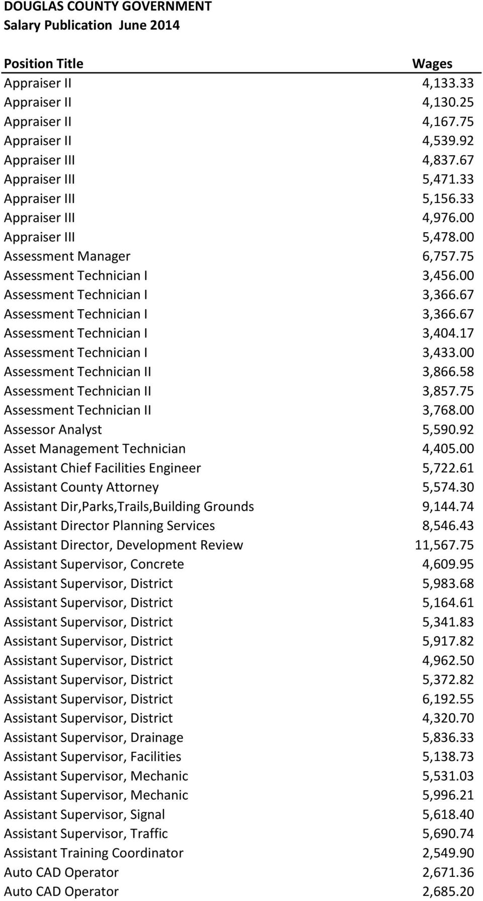 00 Assessment Technician II 3,866.58 Assessment Technician II 3,857.75 Assessment Technician II 3,768.00 Assessor Analyst 5,590.92 Asset Management Technician 4,405.