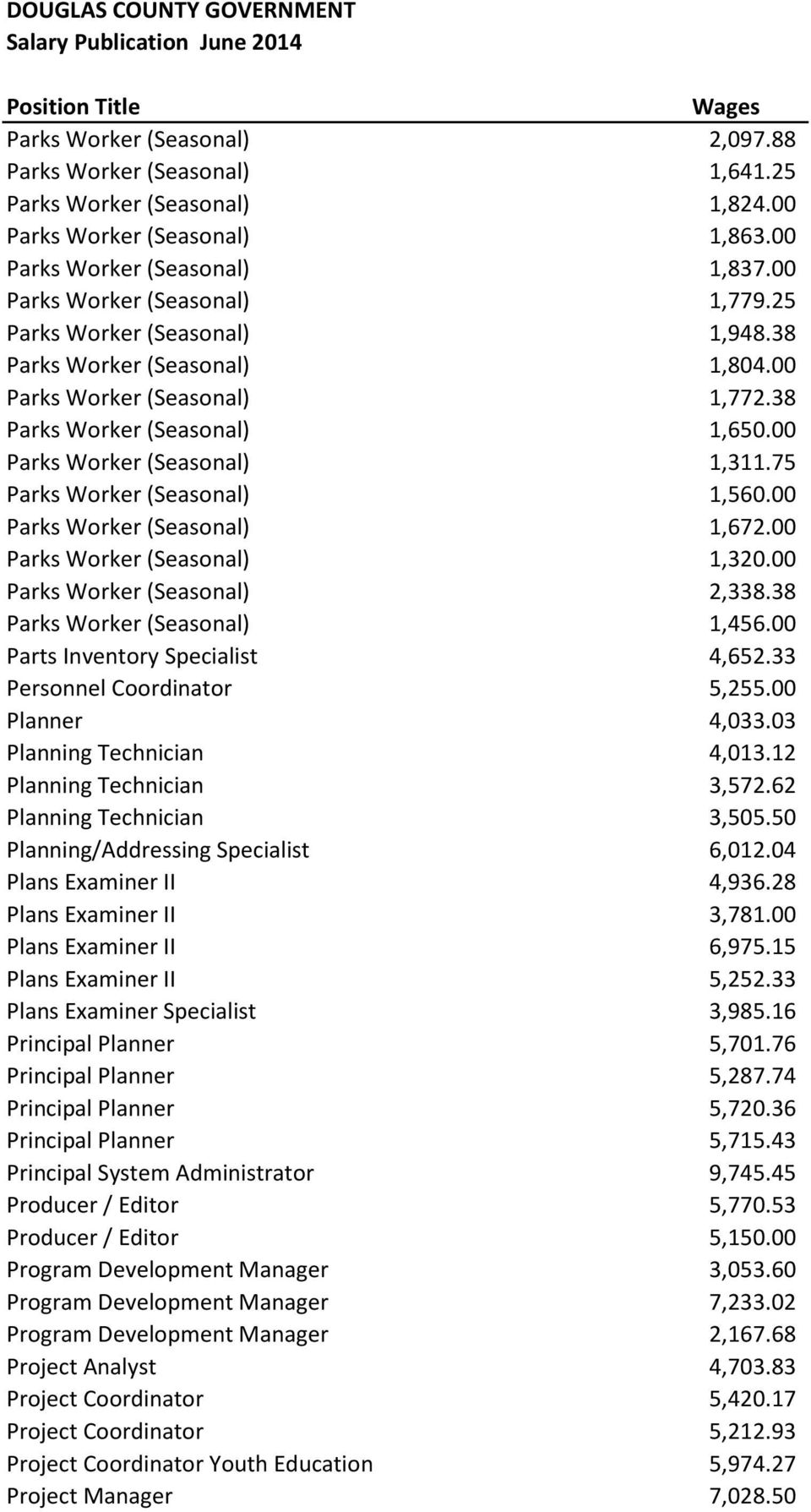 00 Parks Worker (Seasonal) 1,672.00 Parks Worker (Seasonal) 1,320.00 Parks Worker (Seasonal) 2,338.38 Parks Worker (Seasonal) 1,456.00 Parts Inventory Specialist 4,652.33 Personnel Coordinator 5,255.