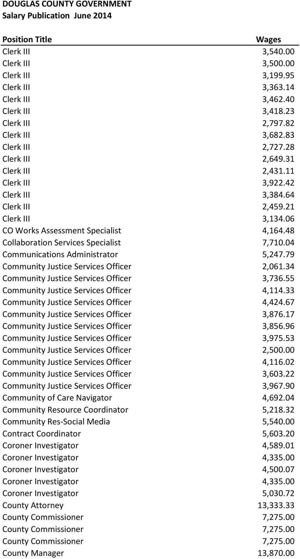 04 Communications Administrator 5,247.79 Community Justice Services Officer 2,061.34 Community Justice Services Officer 3,736.55 Community Justice Services Officer 4,114.