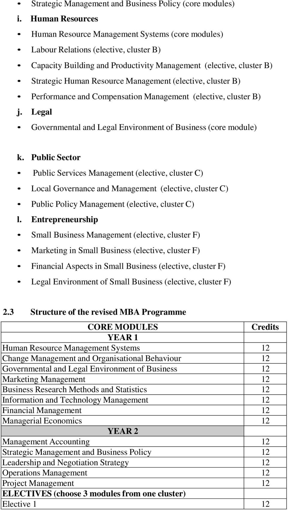 Management (elective, cluster B) Performance and Compensation Management (elective, cluster B) j. Legal Governmental and Legal Environment of Business (core module) k.