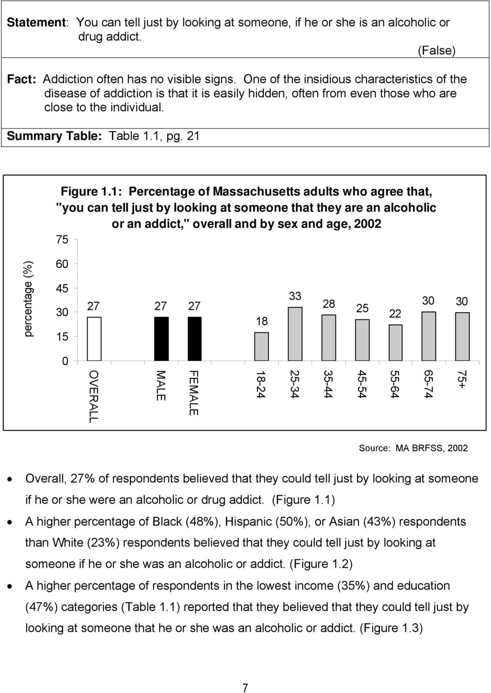 "1: Percentage of Massachusetts adults who agree that, ""you can tell just by looking at someone that they are an alcoholic or an addict,"" overall and by sex and age, 22 75 g 6 45 3 15 27 27 27 18 33"