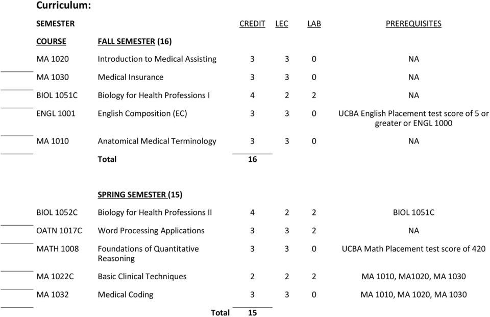 NA Total 16 SPRING SEMESTER (15) BIOL 1052C Biology for Health Professions II 4 2 2 BIOL 1051C OATN 1017C Word Processing Applications 3 3 2 NA MATH 1008 Foundations of Quantitative