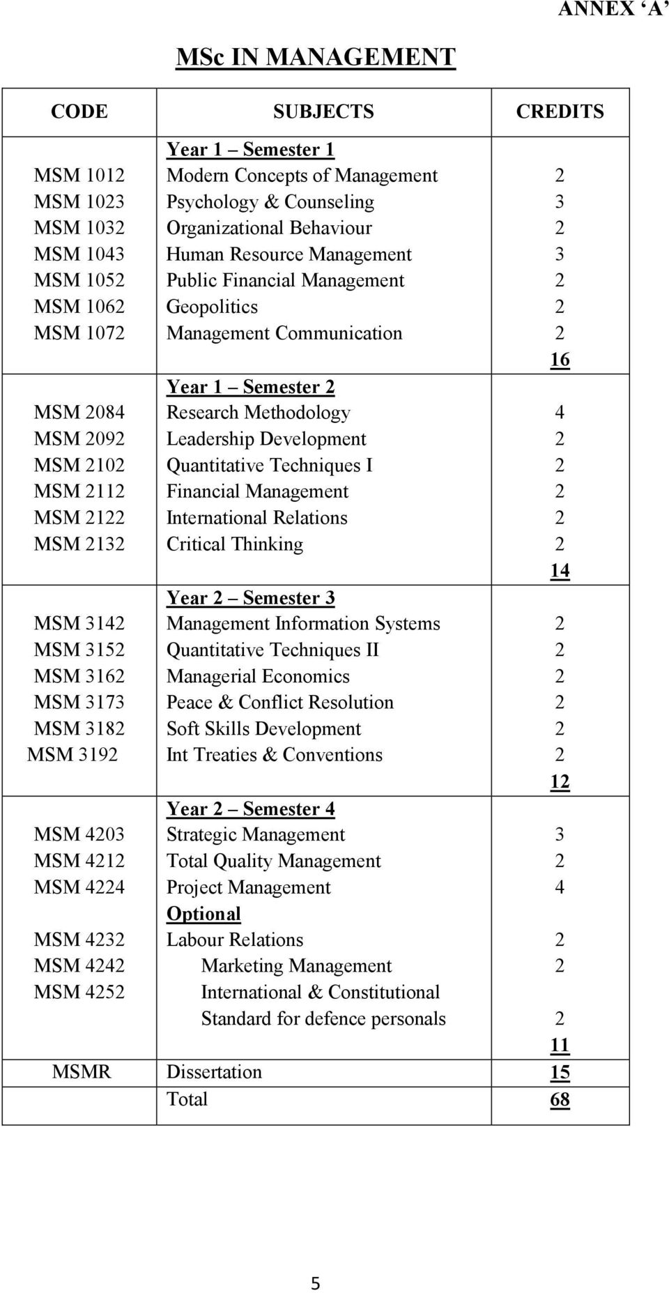 Communication Year 1 Semester Research Methodology Leadership Development Quantitative Techniques I Financial Management International Relations Critical Thinking Year Semester Management Information