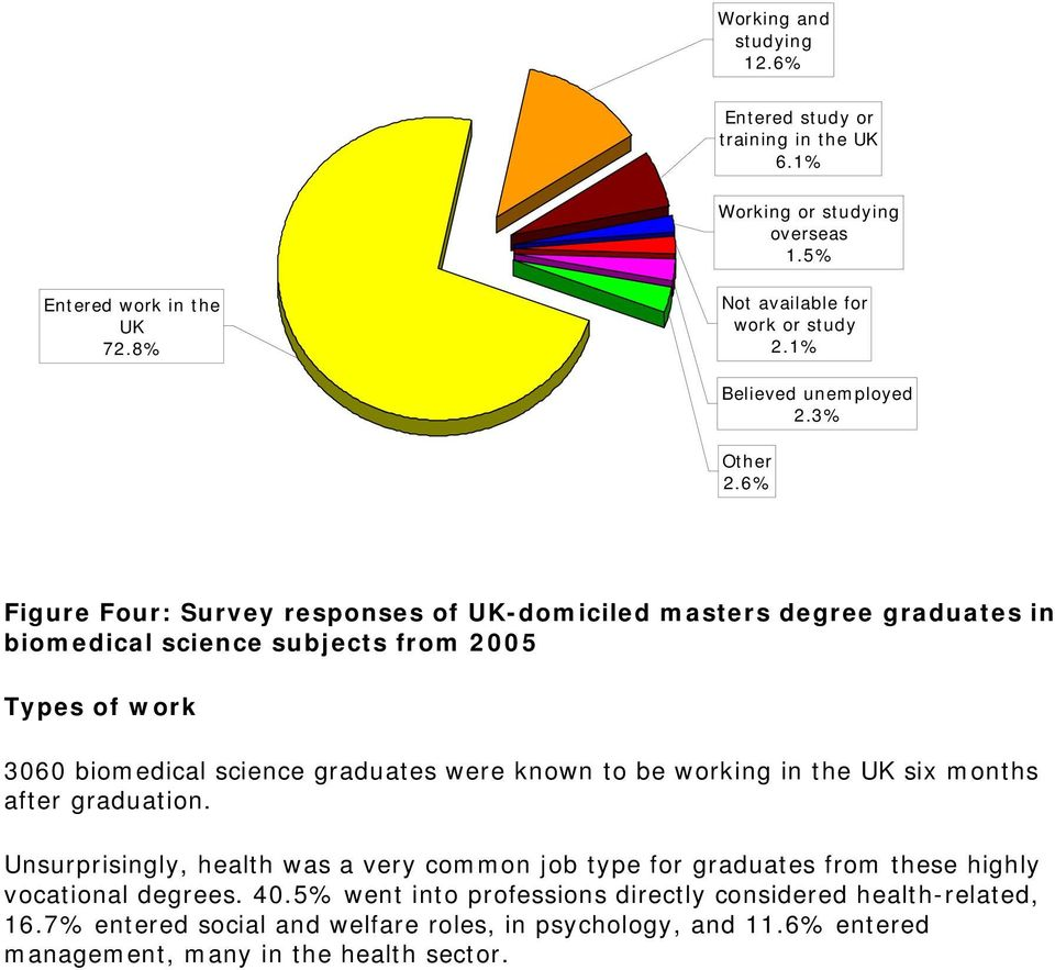 6% Figure Four: Survey responses of UK-domiciled masters degree graduates in biomedical science subjects from 2005 Types of work 3060 biomedical science graduates were known to