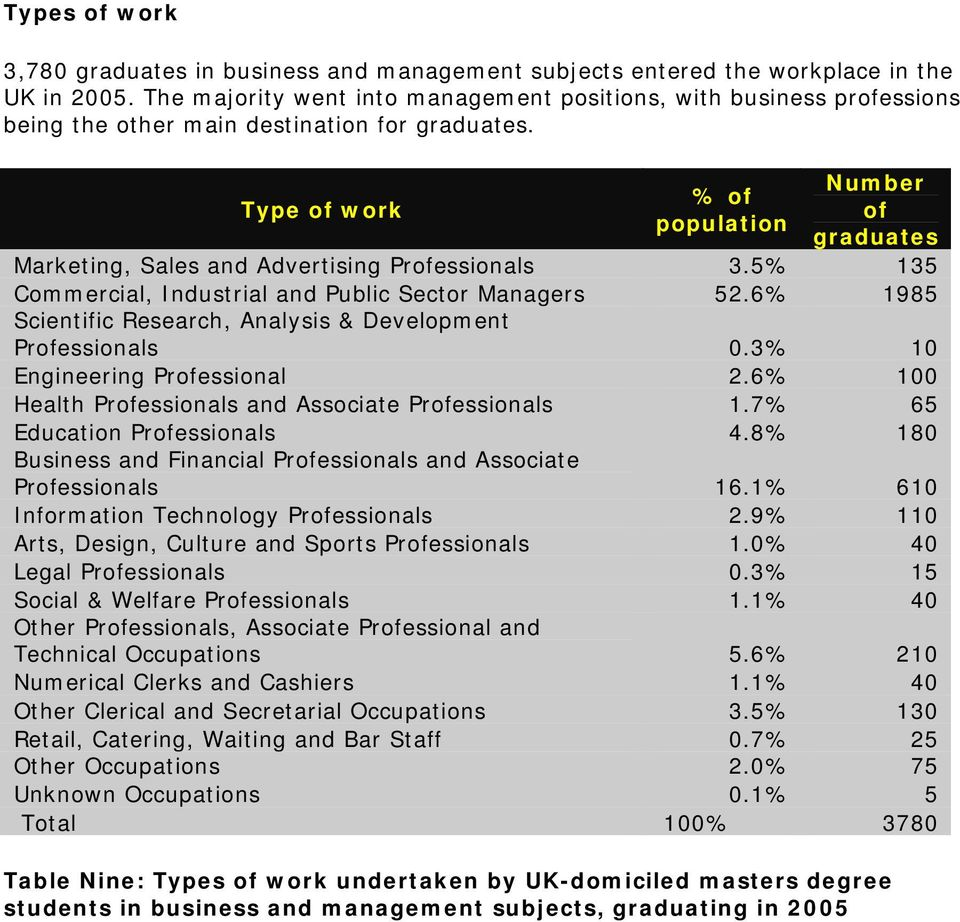 Type of work % of population Number of graduates Marketing, Sales and Advertising Professionals 3.5% 135 Commercial, Industrial and Public Sector Managers 52.
