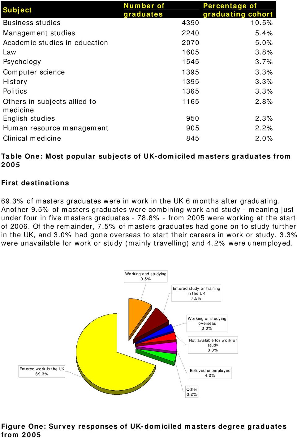 0% Table One: Most popular subjects of UK-domiciled masters graduates from 2005 First destinations 69.3% of masters graduates were in work in the UK 6 months after graduating. Another 9.